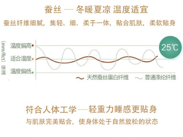 不同的季节购买桑蚕丝被大约需要几斤-选对重量享好眠[常久]