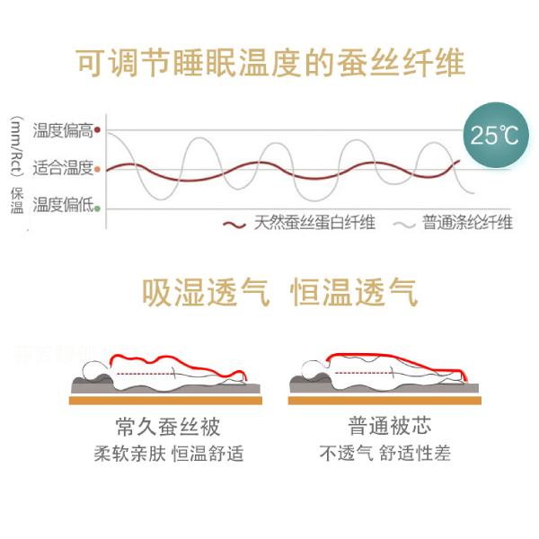 蚕丝纤维可调节睡眠温度
