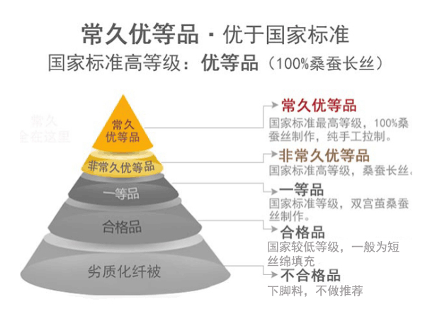 真蚕丝被多少钱一斤-多种因素影响了价格