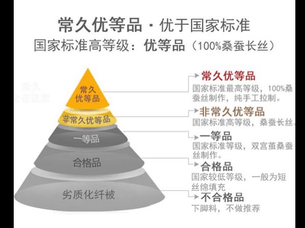 中国蚕丝被的价格查询-往往这种品质这个价位[常久]